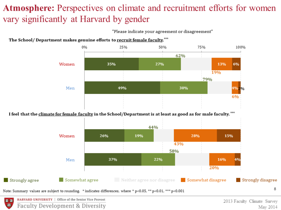 Perspectives on climate and recruitment by gender