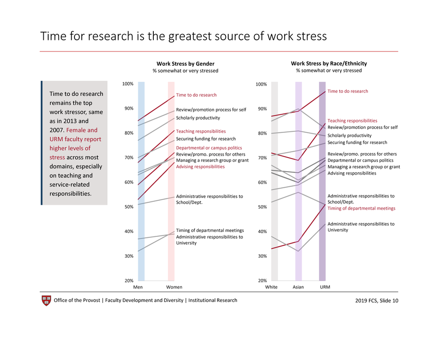 Time for research is the greatest source of work stress