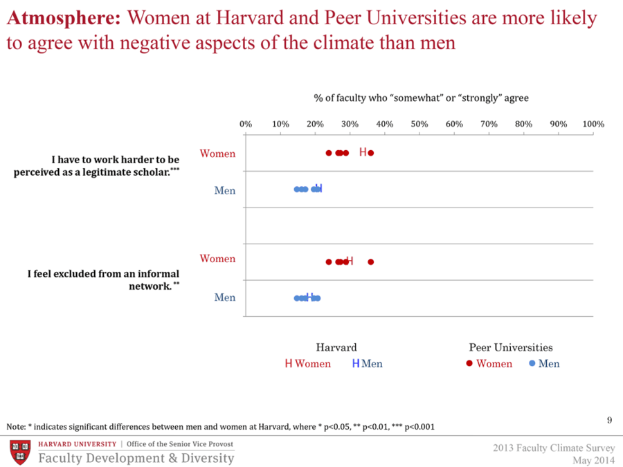 Women at Harvard and Peer Universities are more likely to agree with negative aspects of the climate than men