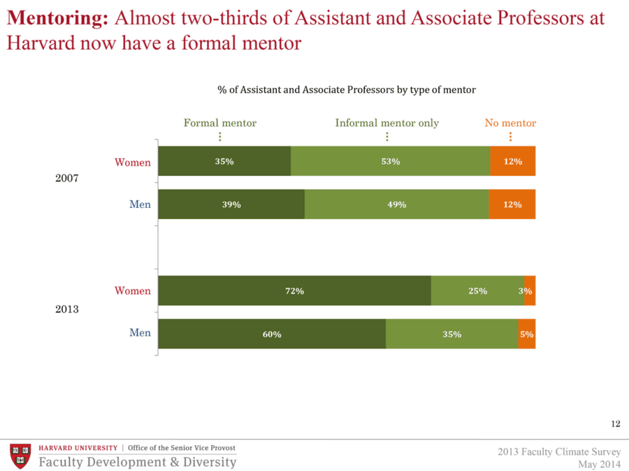Almost two-thirds of Assistant and Associate Professors at Harvard now have a formal mentor