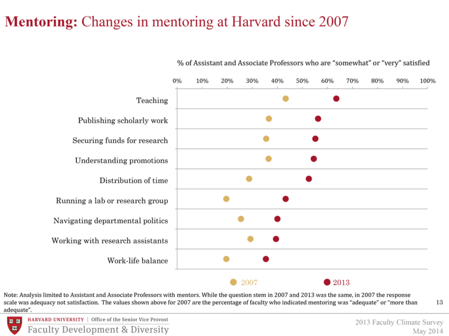 Changes in mentoring at Harvard since 2007