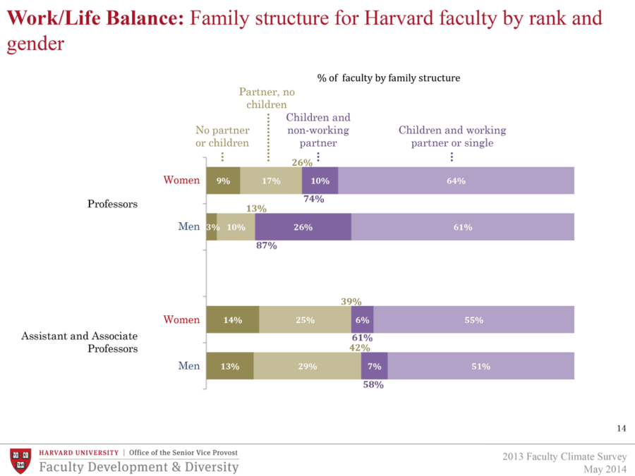 Family structure for Harvard faculty by rank and gender