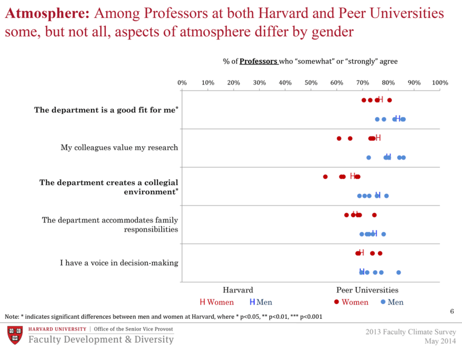 Among Professors at both Harvard and Peer Universities, some, but not all, aspects of atmosphere differ by gender