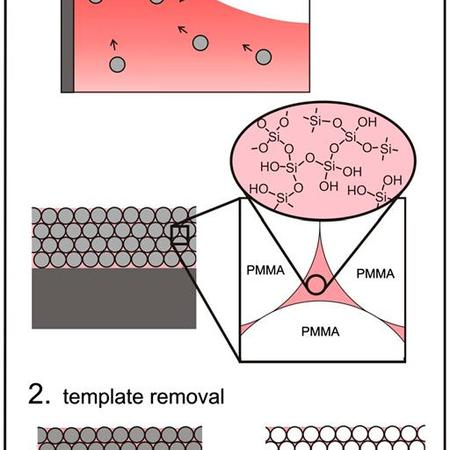 Colloidal co-assembly 2