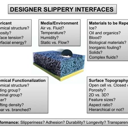 Fig. 1: Design and optimization of SLIPS coatings.