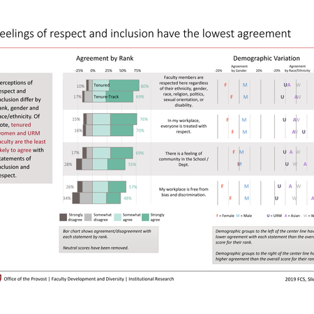 Feelings of respect and inclusion have the lowest agreement