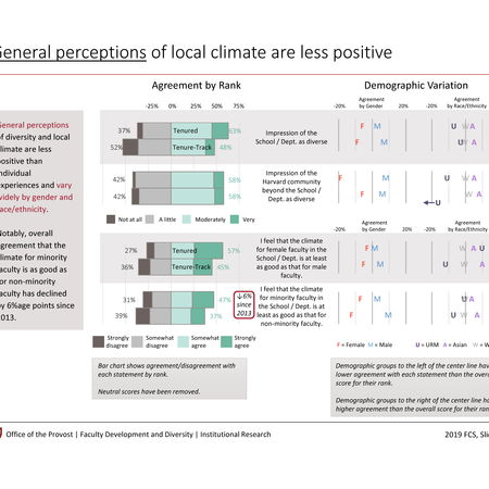 General perceptions of local climate are less positive