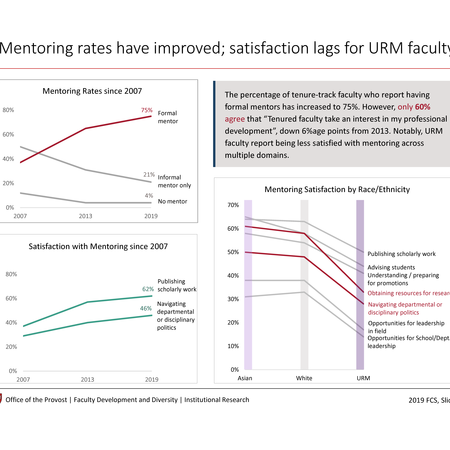 Mentoring rates have improved; satisfaction lags for URM faculty