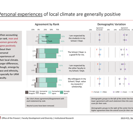 Personal experiences of local climate are generally positive