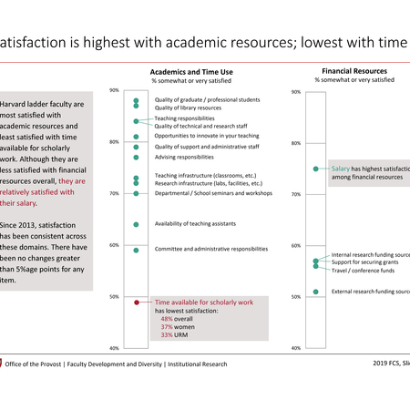 Satisfaction is highest with academic resources, lowest with time