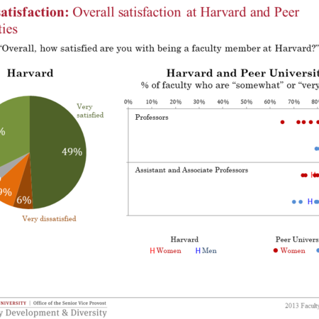 Overall satisfaction at Harvard