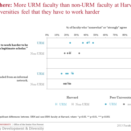 More URM faculty feel they have to work harder