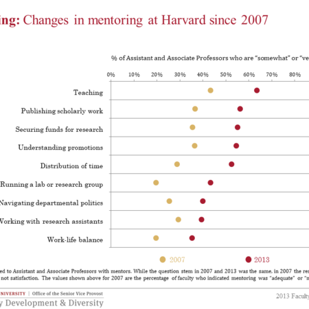 Changes in Mentoring since 2007