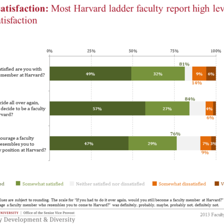 Most faculty report high levels of satisfaction