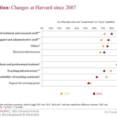Changes at Harvard since 2007