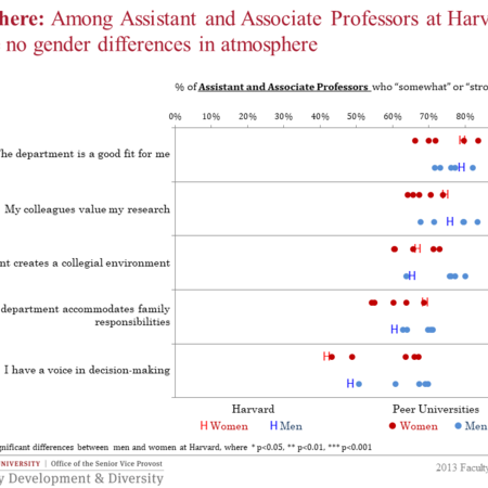 Gender differences in atmosphere for tenure-track