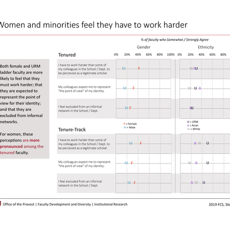 Women and minorities feel they have to work harder