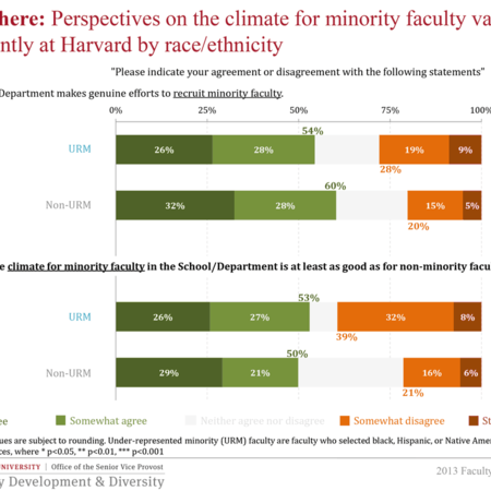 Perspectives on the climate for minority faculty vary significantly at Harvard by race/ethnicity