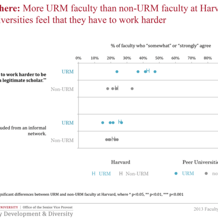 More URM faculty than non-URM faculty at Harvard and Peer Universities feel that they have to work harder