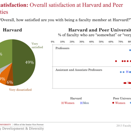 Overall satisfaction at Harvard and Peer Universities