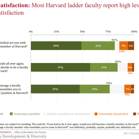 Most Harvard ladder faculty report high levels of global satisfaction