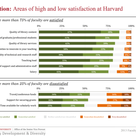 Areas of high and low satisfaction at Harvard