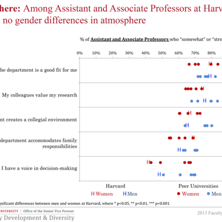 Among Assistant and Associate Professors at Harvard, there are no gender differences in atmosphere