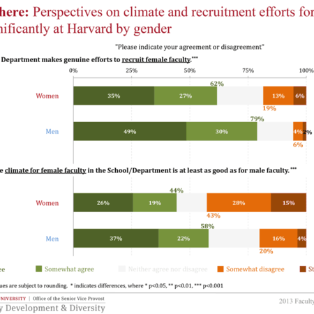 Perspectives on climate and recruitment efforts for women vary significantly at Harvard by gender