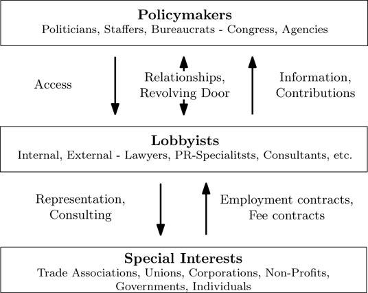 The Relationship Market: How Modern Lobbying Gets Done