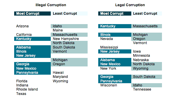 Table of most and least corrupt US states
