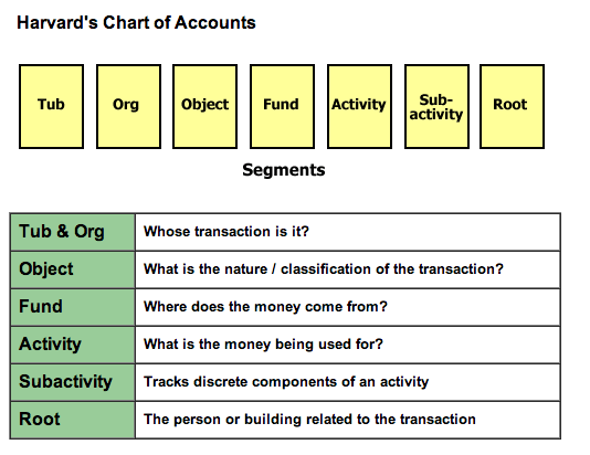 Chart Of Accounts Office Of The Controller
