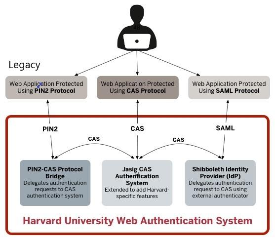 Types of protocols for HarvardKey Authentication