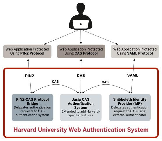 Identification vs Authentication