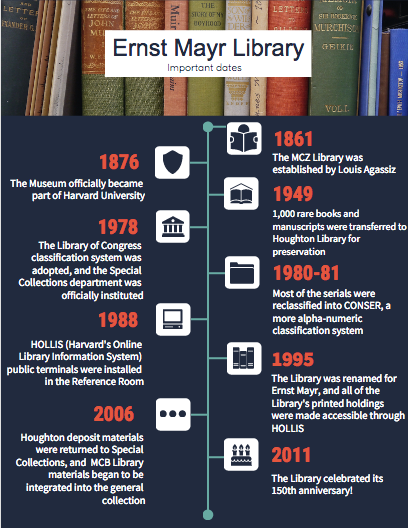 timeline of library history from 1861 to 2011
