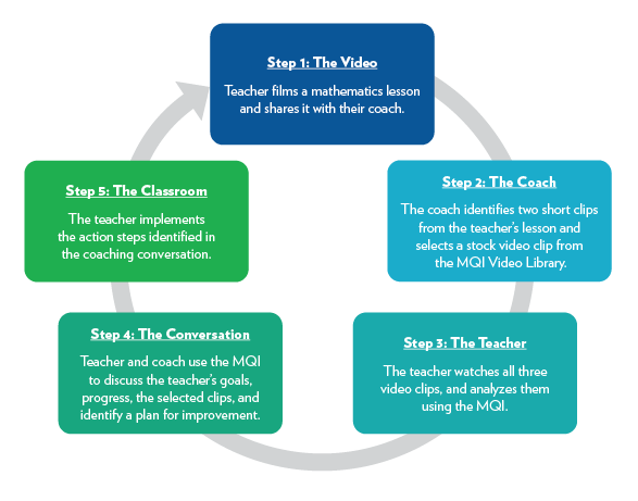 MQI Coaching Cycle Graphic