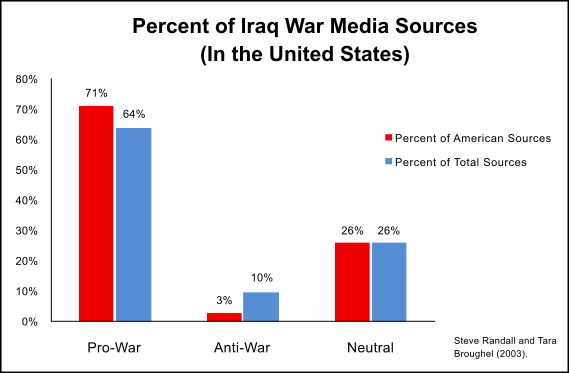 Bar chart comparing percentages of Iraq war media sources in categories of pro-war anti-war and neutral