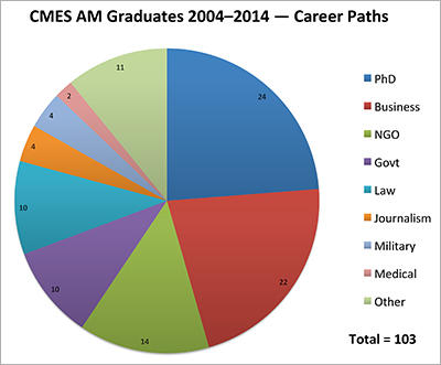 CMES AM Graduates 2004-11 - Career Paths