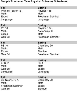 sample freshman year physical sciences schedule