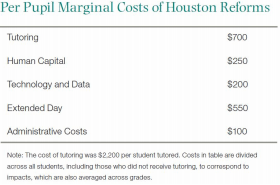 Marginal Costs of Houston Reforms