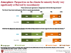 climate for minority faculty slide