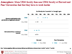 URM faculty at Harvard slide