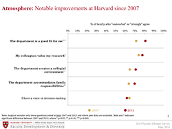 notable improvements slide