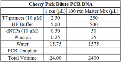 Cherry Pick Dilute PCR DNA