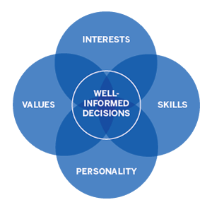 Venn Diagram: Interests, Values, Personality, and Skills Overlap to Form Well-informed decisions,