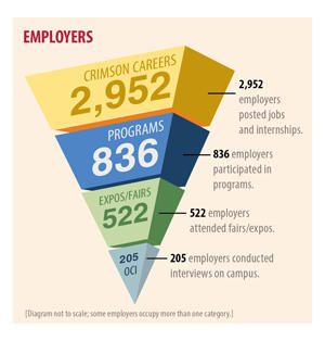 2952 employers posted jobs and internships; 863 participated in programs; 522 attended fairs/expos; 205 interviewed on campus