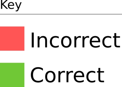 Key which identifies incorrect as red and correct as green using colored squares