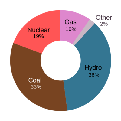 Doughnut chart with Hydro as the largest labeled segment, followed by coal, nuclear, gas and other