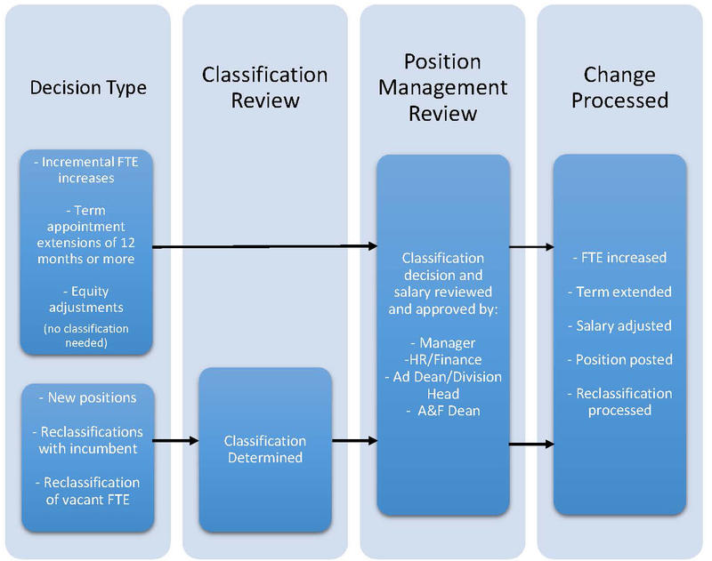 PMF and CRF Flow Chart