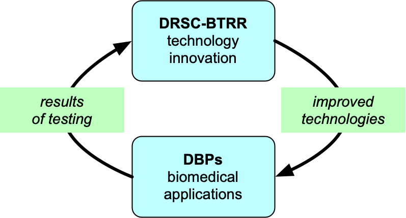 Diagram of the interaction between the DRSC-BTRR (tech development) and Driving Biomedical Projects (tech testing)