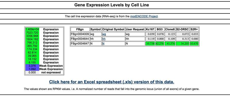 Expression levels tool results page screenshot